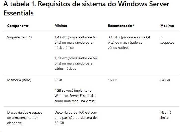 Configurações de hardware recomendadas por sistema operacionais.